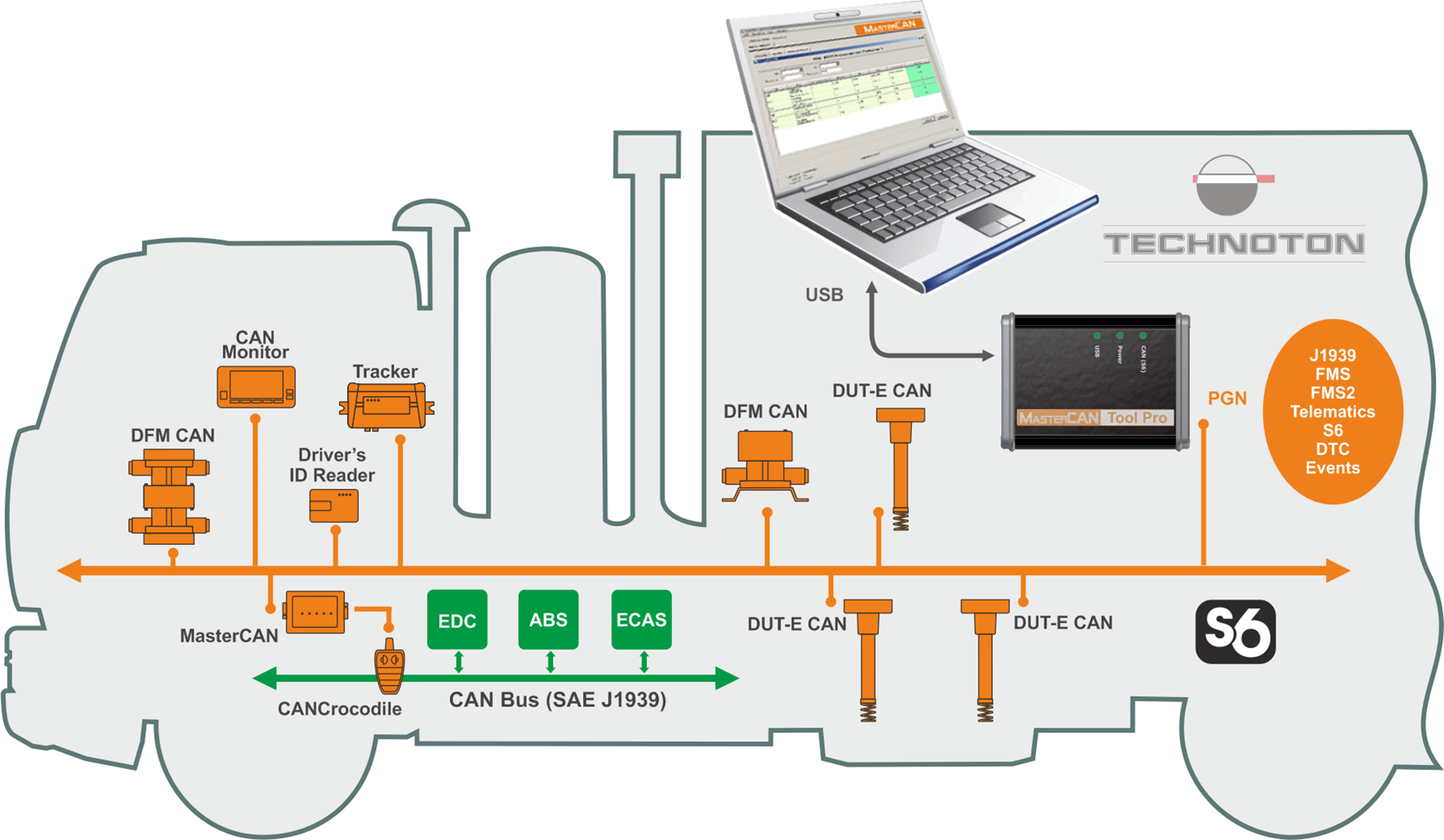 Monitoring telematics equipment operation with MasterCAN Tool