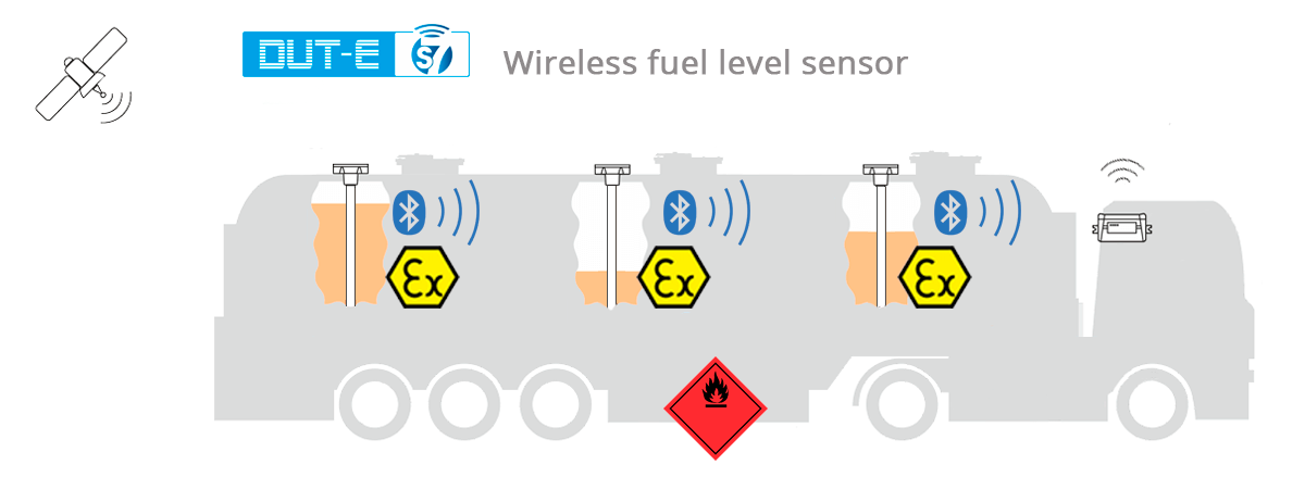 Monitoring transportation of flammable liquids with DUT-E S7 fuel sensor