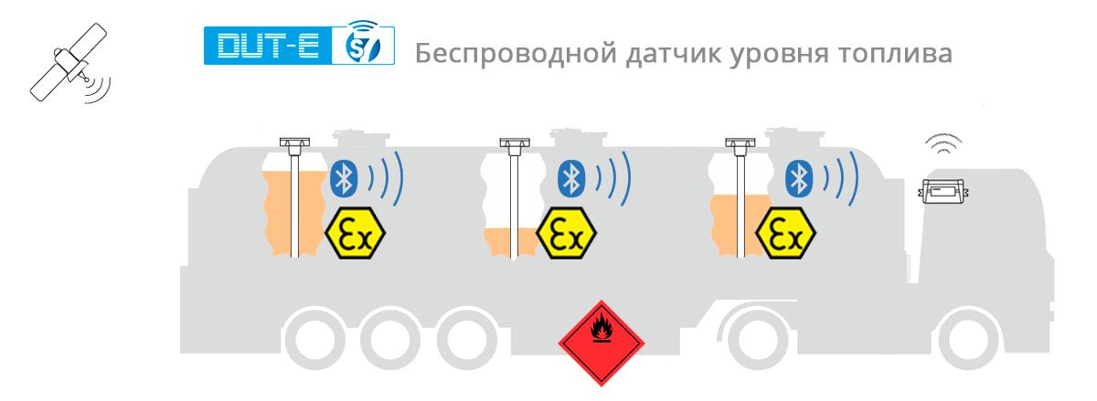 Мониторинг перевозки легковоспламеняющихся жидкостей с помощью DUT-E S7