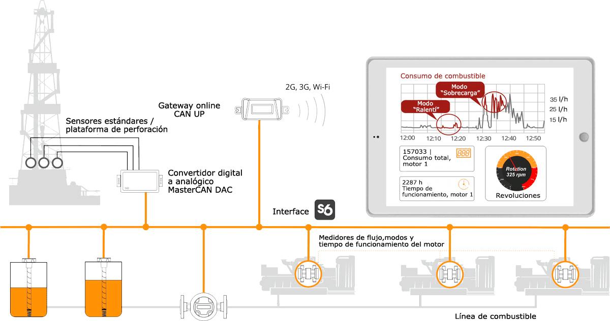 Convertidor digital a analógico en el sistema de monitoreo