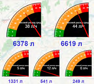 Часовой и суммарный расход топлива