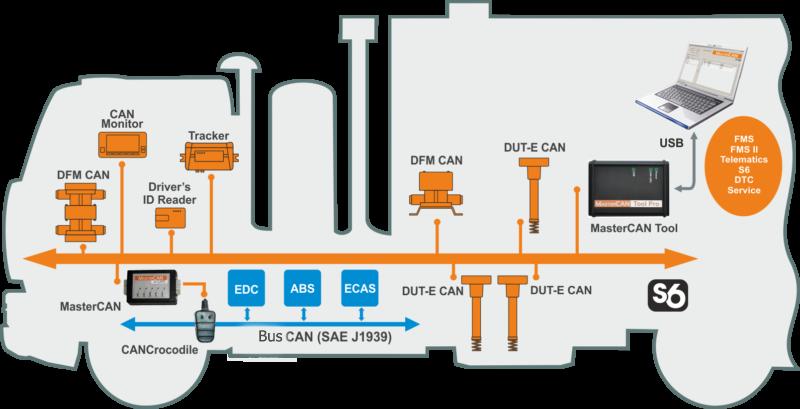 Control del funcionamiento y mantenimiento del equipamiento gracias a MasterCAN Tool