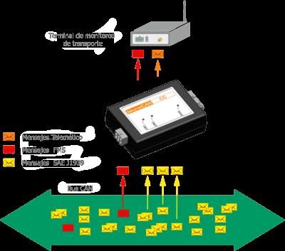 Interfaces de datos de automóvil MasterCAN