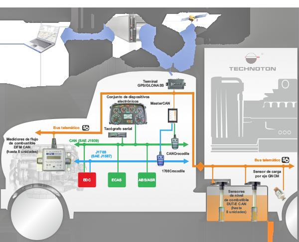 integración del bus automovilístico CAN en el sistema telemático mediante MasterCAN