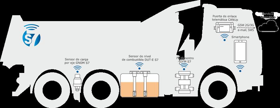 Sistemas de sensores inalámbricos en telemática
