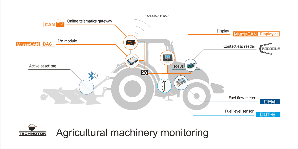Agricultural machinery telematics