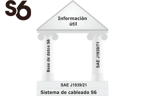 Interface telemática CAN j1939/S6