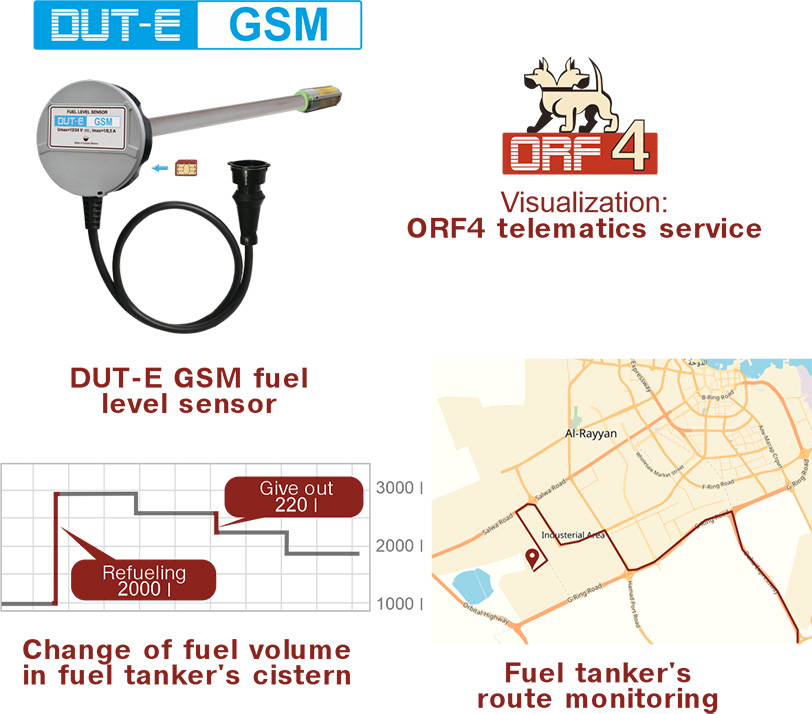 Monitoring of fuel volume in stationary storages and fuel tanks