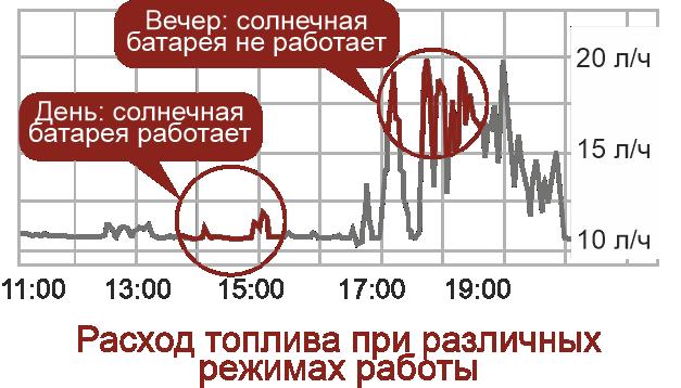 Мониторинг расхода топлива в разных режимах работы