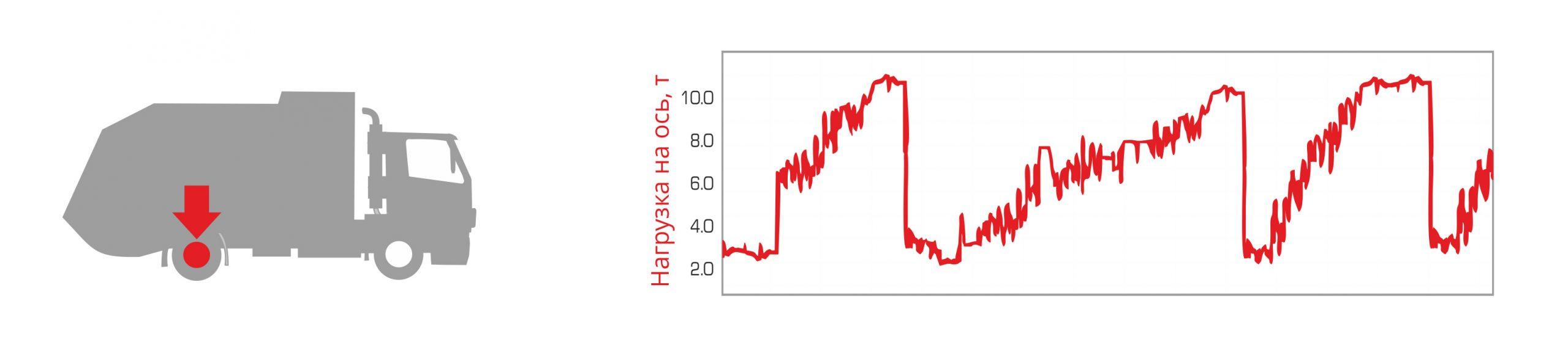График нагрузки на ось в системе мониторинга