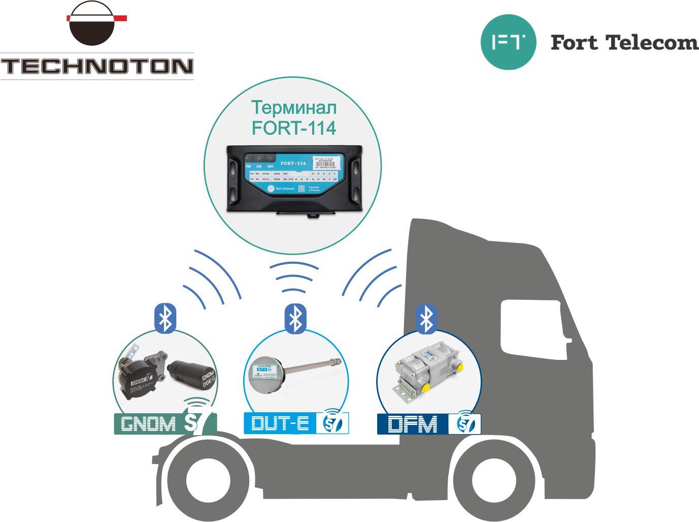 Мониторинг грузовика с помощью BLE-датчиков Технотон и терминала Форт Телеком