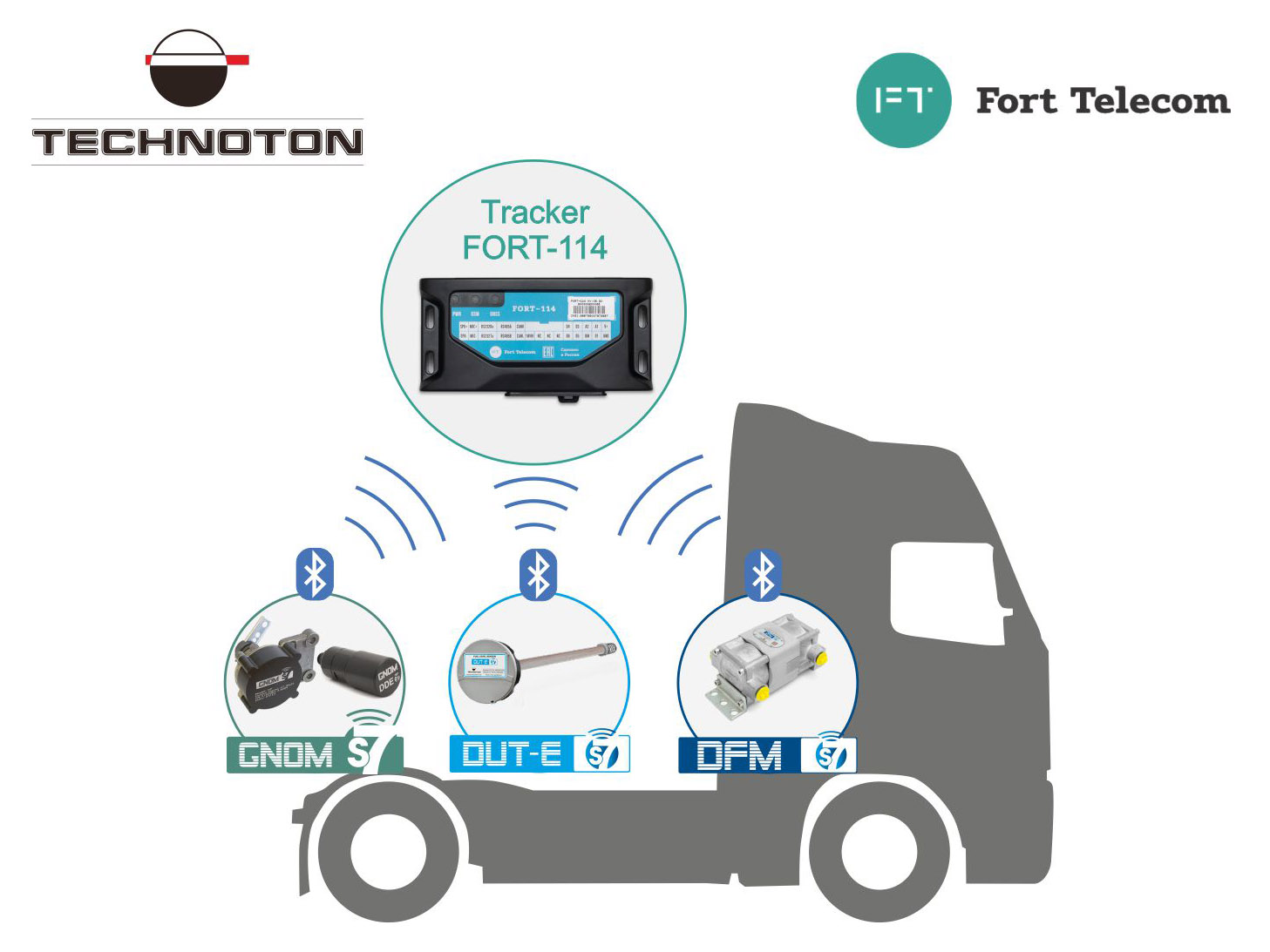 Truck monitoring using Technoton BLE sensors and Fort Telecom tracking device